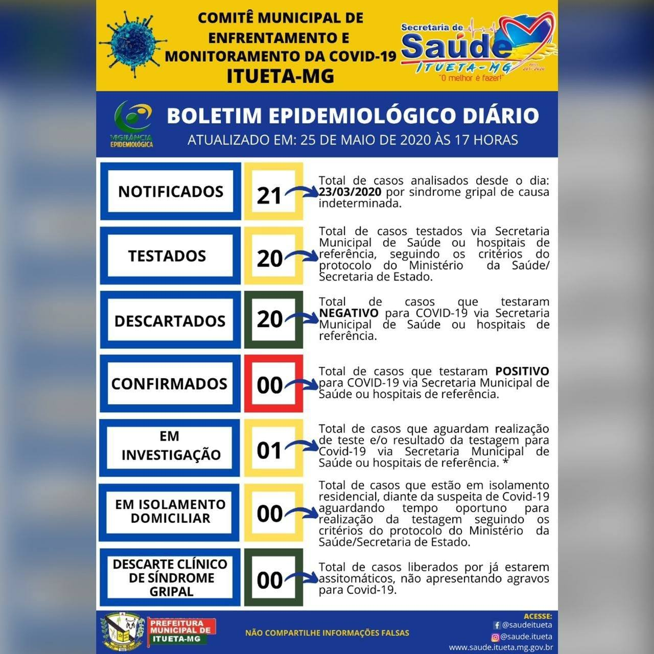 Informe Epidemiológico COVID-19 (25/05/2020)